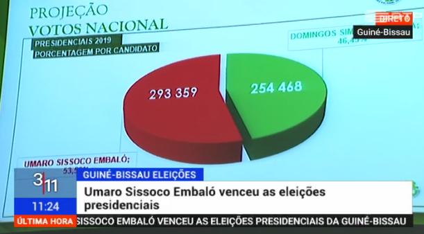 """<span class=""""entry-title-primary"""">Umaro Sissoco Embaló vence as eleições presidenciais em Guiné-Bissau</span> <span class=""""entry-subtitle"""">Surpresa na segunda volta pela derrota de Domingos Simões Pereira, vencedor da primeira</span>"""
