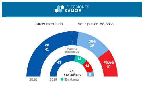 """<span class=""""entry-title-primary"""">Los programas políticos gallegos a favor de una aproximación con la lusofonía obtienen un apoyo de un 71%</span> <span class=""""entry-subtitle"""">El programa ganador (PP) apuesta por la """"entrada de España como observador asociado en la CPLP""""</span>"""